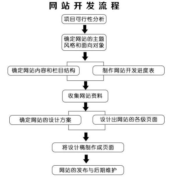 wangzhanjianshe