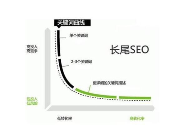 上海公司网站SEO