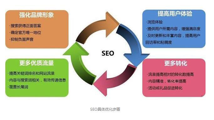 杨浦网站SEO优化