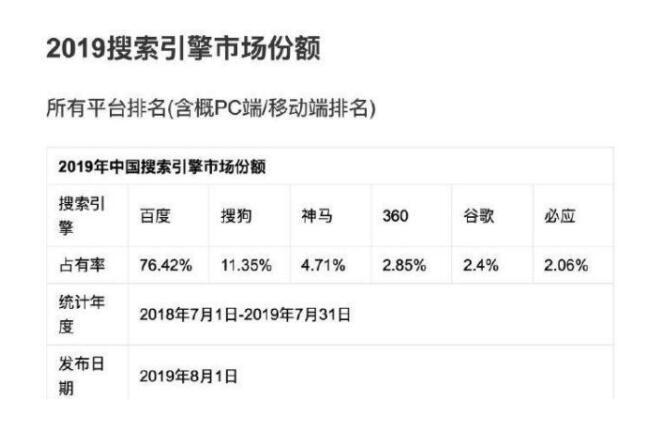 中国搜索引擎市场份额排名